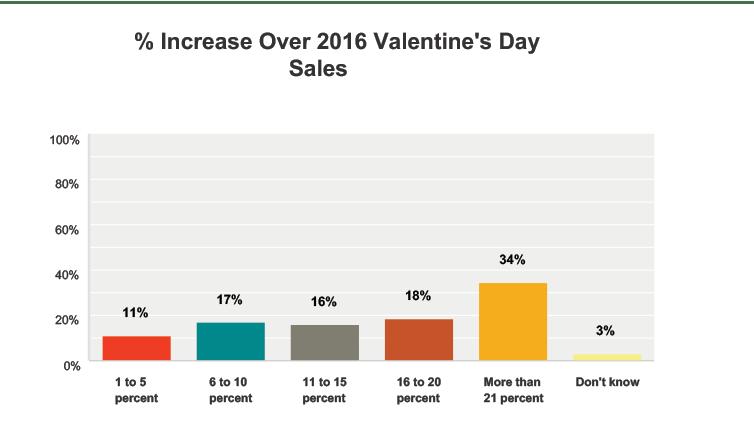 valentine's day member survey results — safnow, Ideas