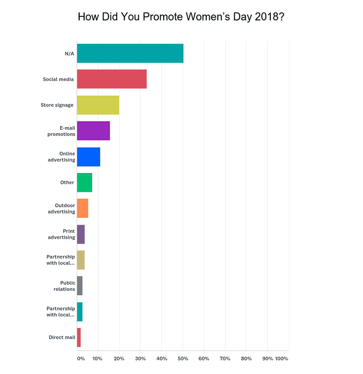 Source: SAF 2018 Women's Day & Easter/Passover Surveyed April 8 to 2,939 retailers. 5.9 percent response rate.