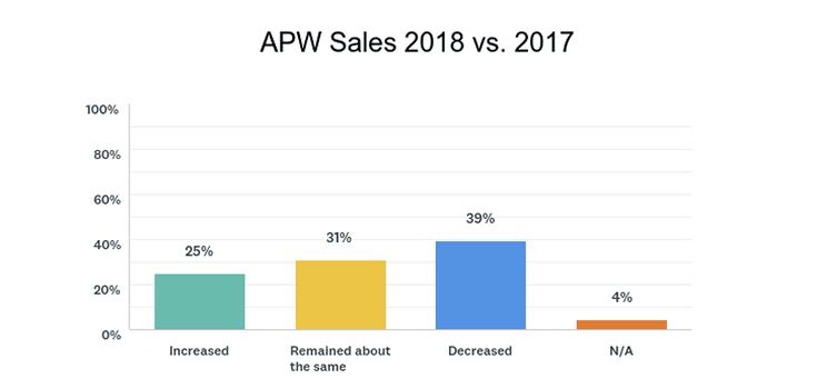 survey chat from SAF's APW 2018 spring holidays survey