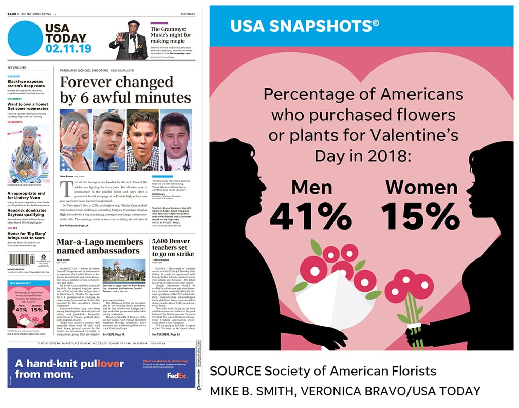 USA Today featured a floral-focused graphic.