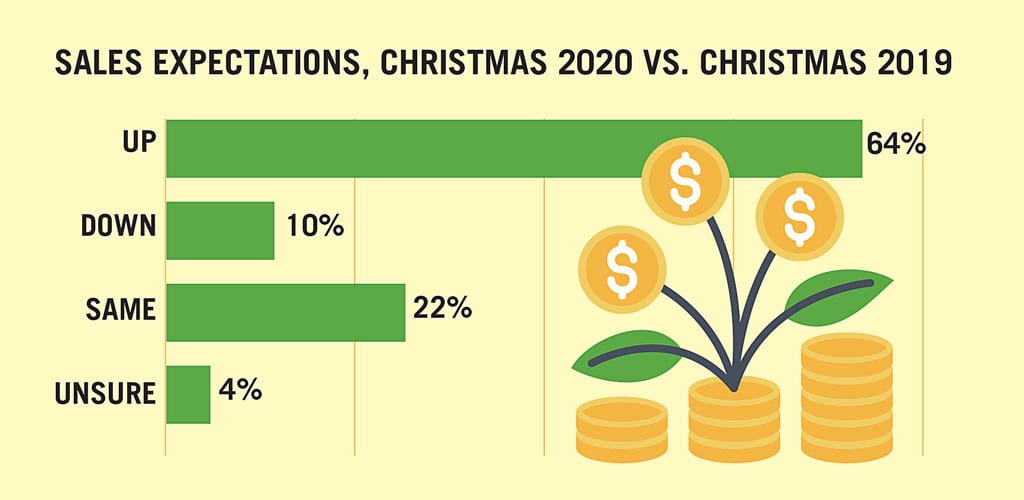 64 Percent of Retailers Predict Uptick in Christmas Spending